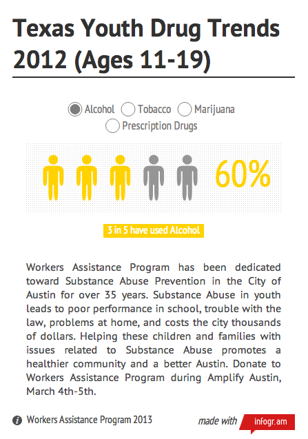 http://infogr.am/Texas-Youth-Drug-Trends-2012-Ages-11-19/
